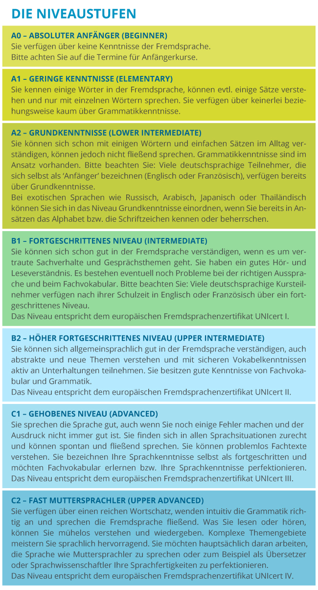 Europäischer Referenzrahmen für Sprachen   A0 - C2 Niveaustufen